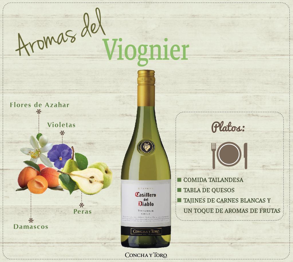 Aromas del Viognier_Esp