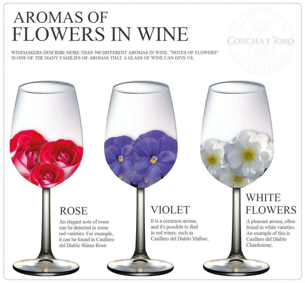 aromas flores eng